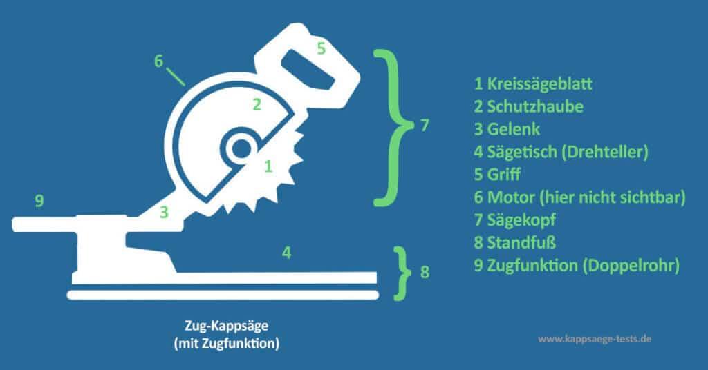 Aufbau-Zug-Kappsäge