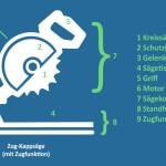 Funktionsweise der Kappsäge