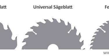Kreissägeblatt Kappsäge